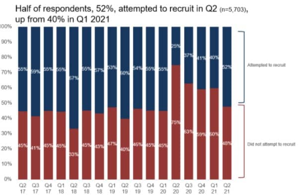 Employers wanting to recruit graph