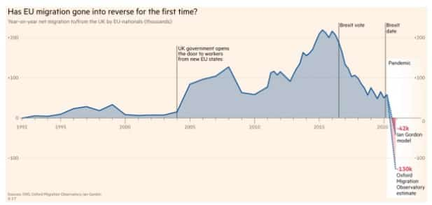 Graph - has migration gone into reverse?