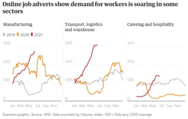 Graph- online job adverts show demand for workers