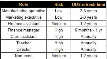DBS refresh timetable